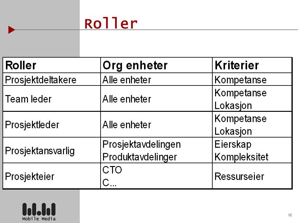 12 Roller
