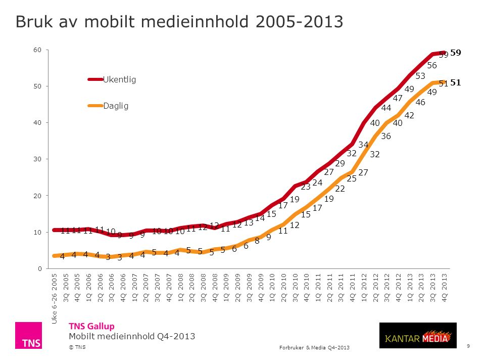 Mobilt medieinnhold Q4-2013 © TNS Forbruker & Media Q4-2013 4 Bruk av mobile innholdsleverandører