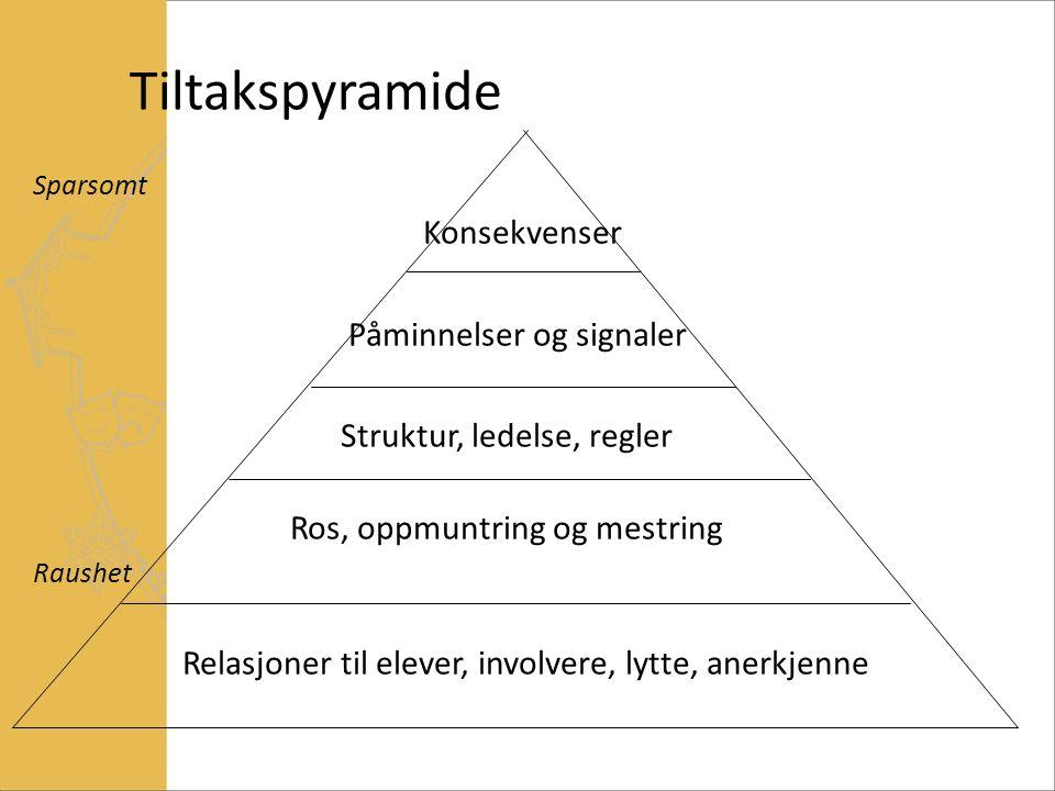 Tiltakspyramide Sparsomt Konsekvenser Påminnelser og signaler Struktur, ledelse, regler Ros, oppmuntring og mestring Raushet Relasjoner til elever, involvere, lytte, anerkjenne
