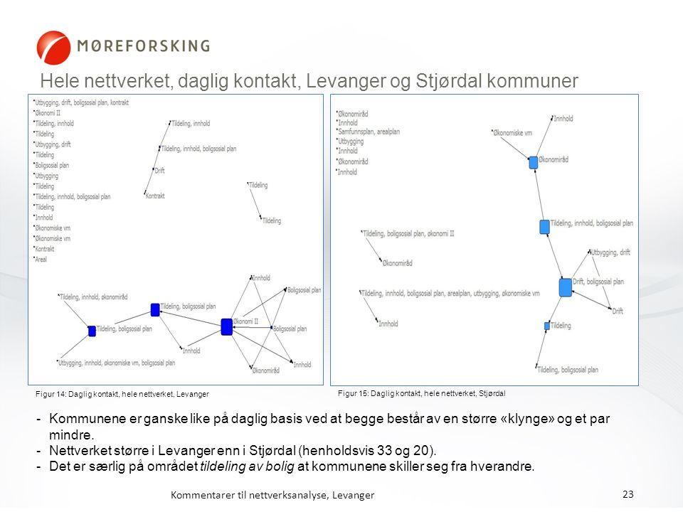 Hele nettverket, daglig kontakt, Levanger og Stjørdal kommuner Figur 14: Daglig kontakt, hele nettverket, Levanger Figur 15: Daglig kontakt, hele nett