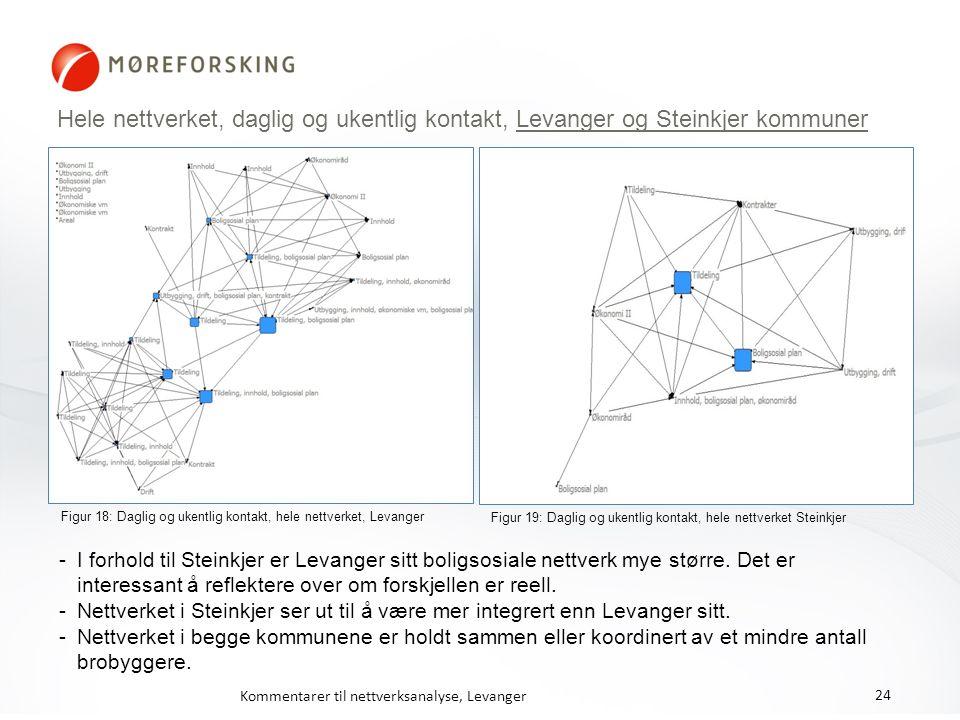 Hele nettverket, daglig og ukentlig kontakt, Levanger og Steinkjer kommuner Figur 19: Daglig og ukentlig kontakt, hele nettverket Steinkjer Figur 18: