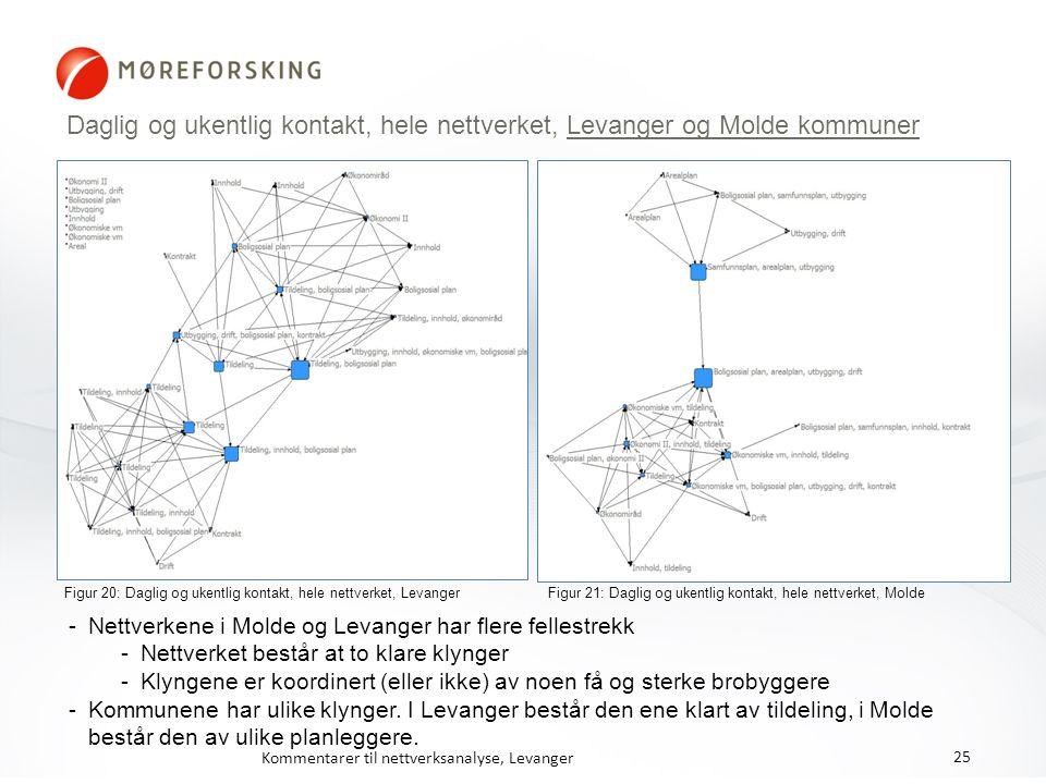Daglig og ukentlig kontakt, hele nettverket, Levanger og Molde kommuner Figur 20: Daglig og ukentlig kontakt, hele nettverket, Levanger Figur 21: Dagl