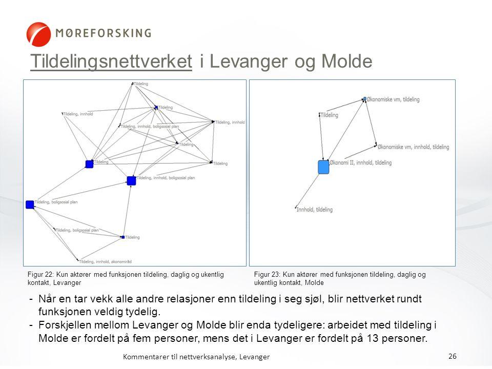 Tildelingsnettverket i Levanger og Molde Figur 22: Kun aktører med funksjonen tildeling, daglig og ukentlig kontakt, Levanger Figur 23: Kun aktører me