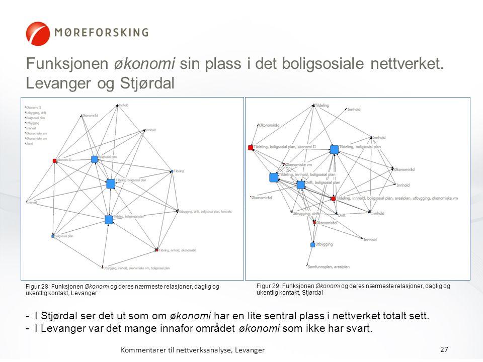 Funksjonen økonomi sin plass i det boligsosiale nettverket. Levanger og Stjørdal Figur 28: Funksjonen Økonomi og deres nærmeste relasjoner, daglig og