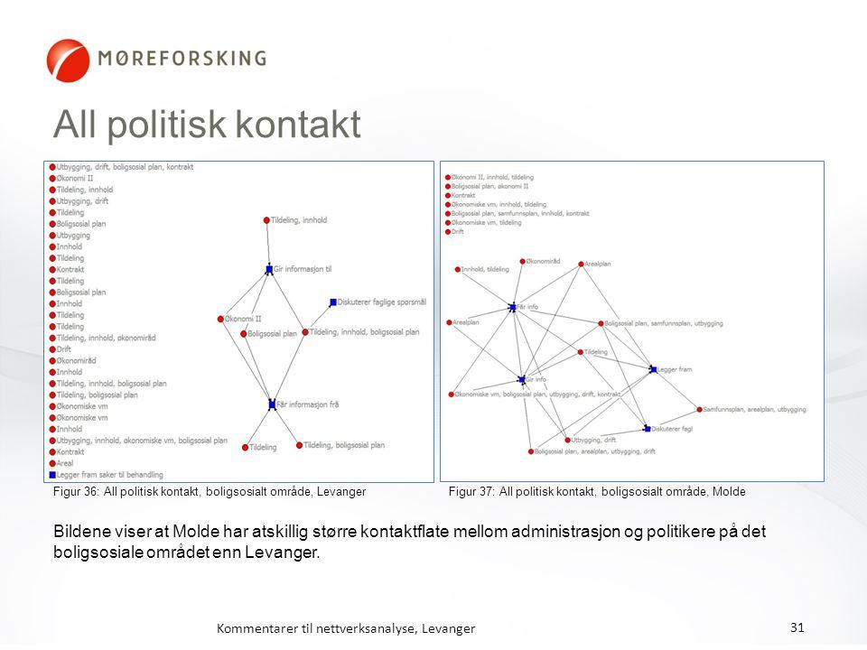 All politisk kontakt Figur 36: All politisk kontakt, boligsosialt område, Levanger Figur 37: All politisk kontakt, boligsosialt område, Molde Kommenta