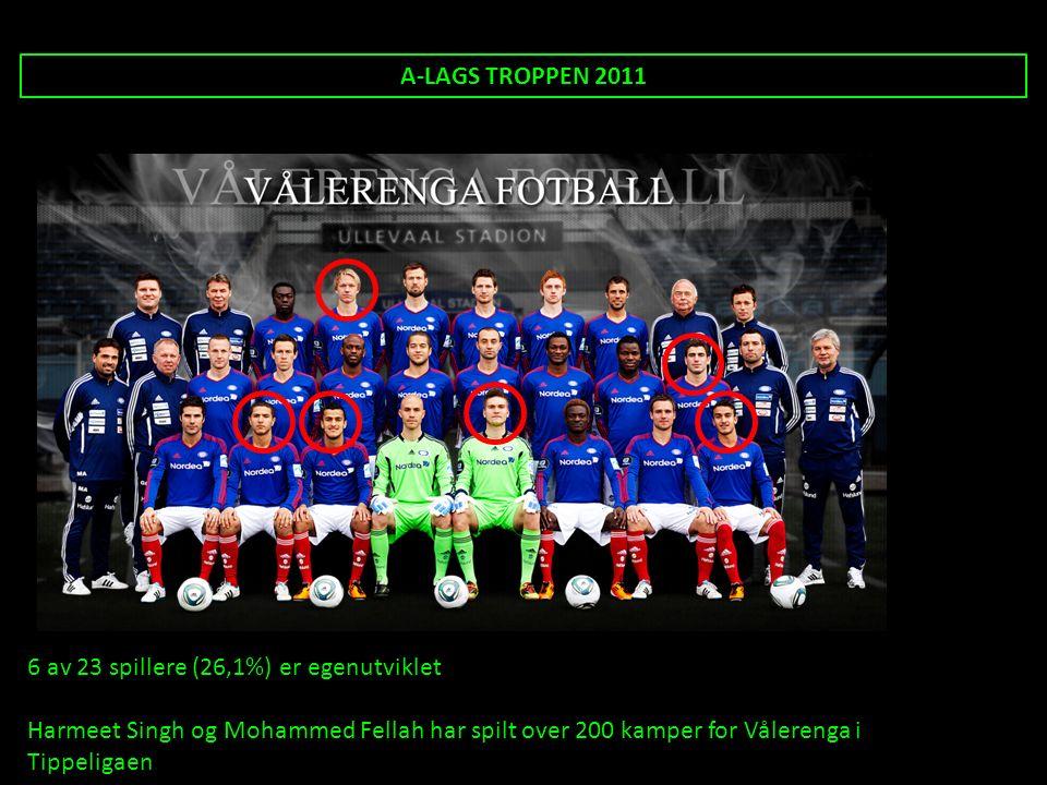 A-LAGS TROPPEN 2011 6 av 23 spillere (26,1%) er egenutviklet Harmeet Singh og Mohammed Fellah har spilt over 200 kamper for Vålerenga i Tippeligaen