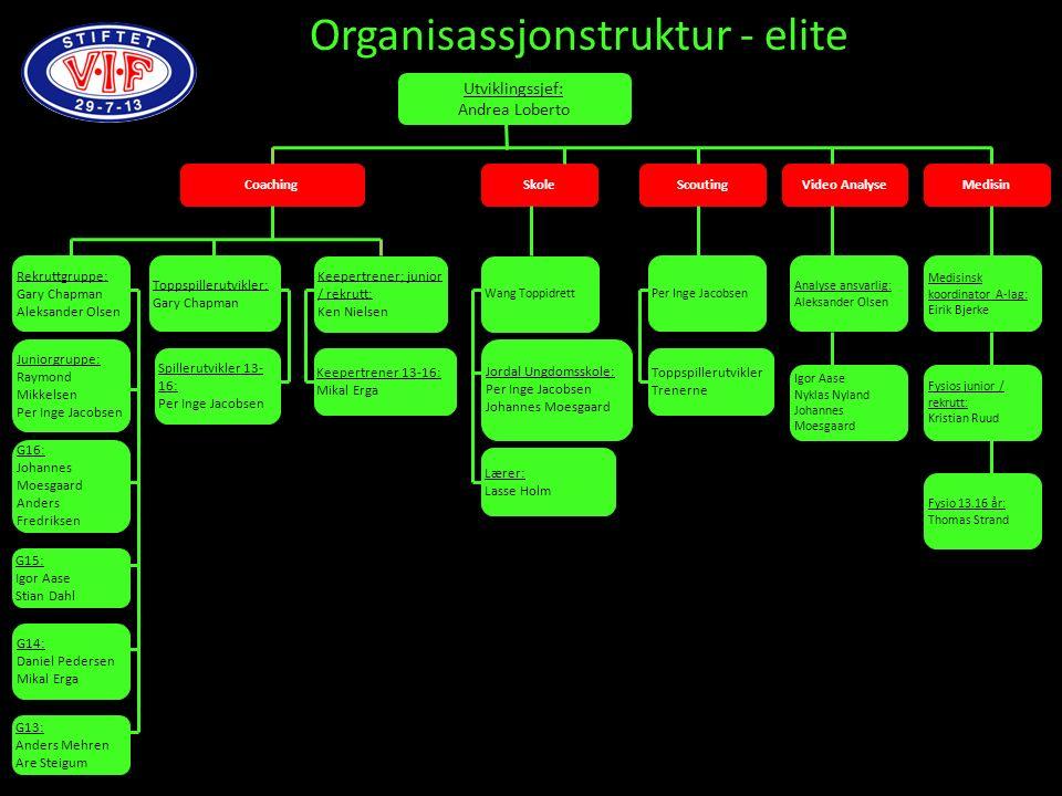 Utviklingssjef: Andrea Loberto Organisassjonstruktur - elite Coaching Skole Scouting Wang Toppidrett Keepertrener; junior / rekrutt: Ken Nielsen Topps