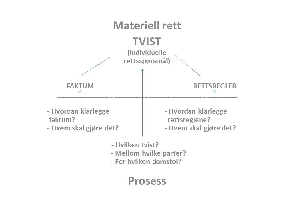 Materiell rett TVIST (individuelle rettsspørsmål) FAKTUM RETTSREGLER _______________________________________________ - Hvordan klarlegge faktum? retts
