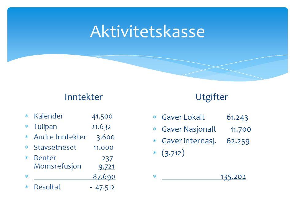 Aktivitetskasse Inntekter  Kalender 41.500  Tulipan 21.632  Andre Inntekter 3.600  Stavsetneset 11.000  Renter 237 Momsrefusjon 9.721  87.690 