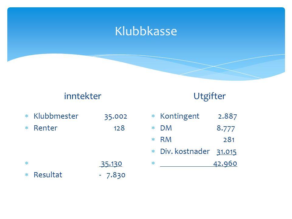 Klubbkasse inntekter  Klubbmester 35.002  Renter 128  35.130  Resultat - 7.830 Utgifter  Kontingent 2.887  DM 8.777  RM 281  Div.