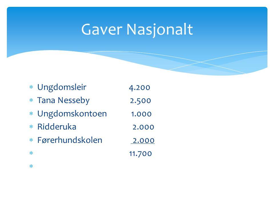  Ungdomsleir 4.200  Tana Nesseby 2.500  Ungdomskontoen 1.000  Ridderuka 2.000  Førerhundskolen 2.000  11.700  Gaver Nasjonalt