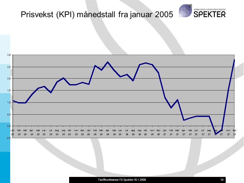10 Prisvekst (KPI) månedstall fra januar 2005