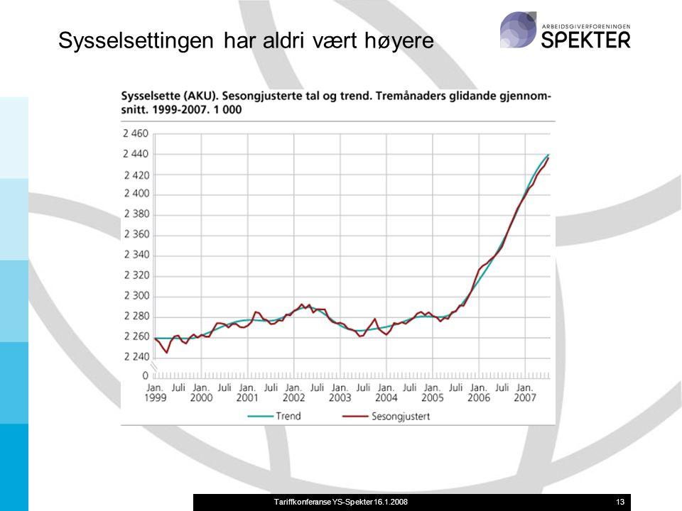 Tariffkonferanse YS-Spekter 16.1.200813 Sysselsettingen har aldri vært høyere