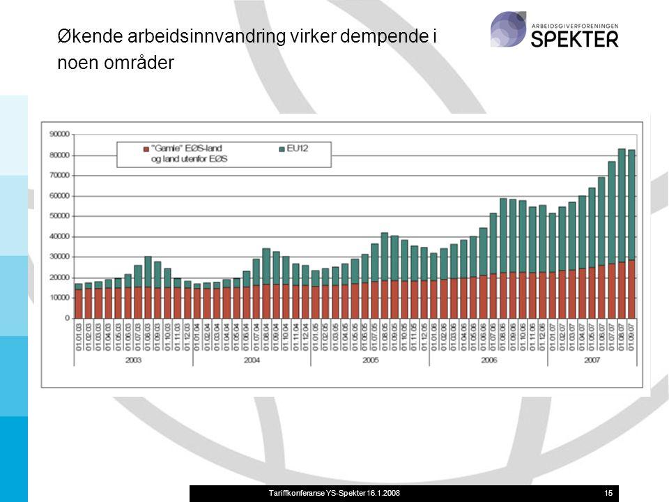 Tariffkonferanse YS-Spekter 16.1.200815 Økende arbeidsinnvandring virker dempende i noen områder