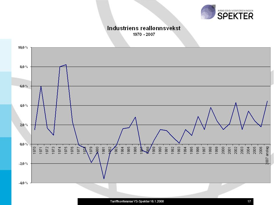 Tariffkonferanse YS-Spekter 16.1.200817