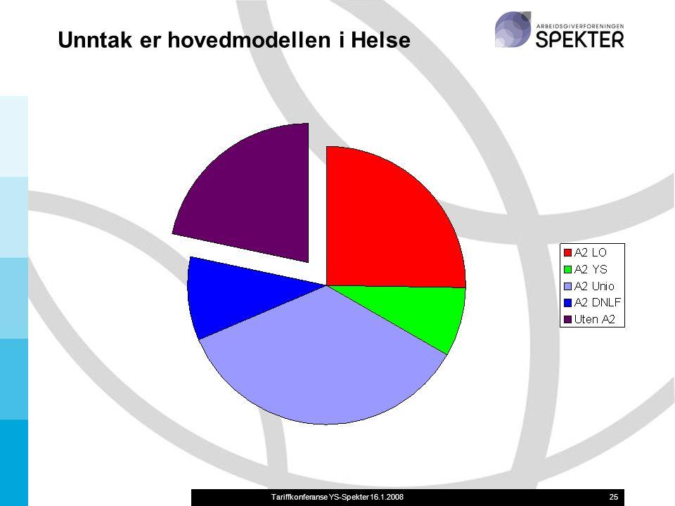 Tariffkonferanse YS-Spekter 16.1.200825 Unntak er hovedmodellen i Helse