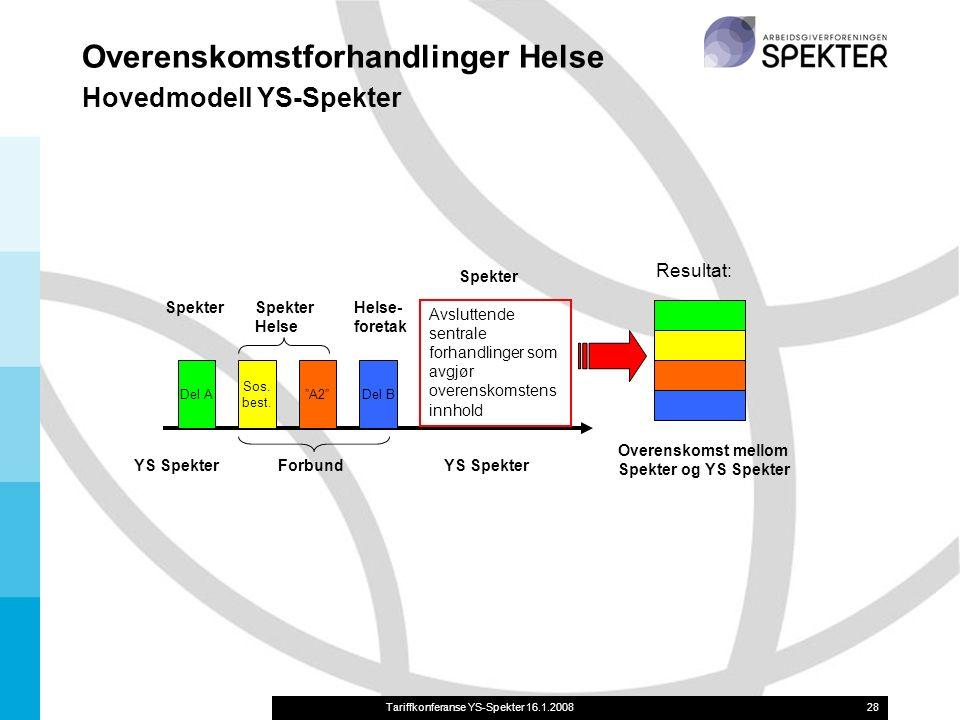 Tariffkonferanse YS-Spekter 16.1.200828 Overenskomstforhandlinger Helse Hovedmodell YS-Spekter Del A Sos.