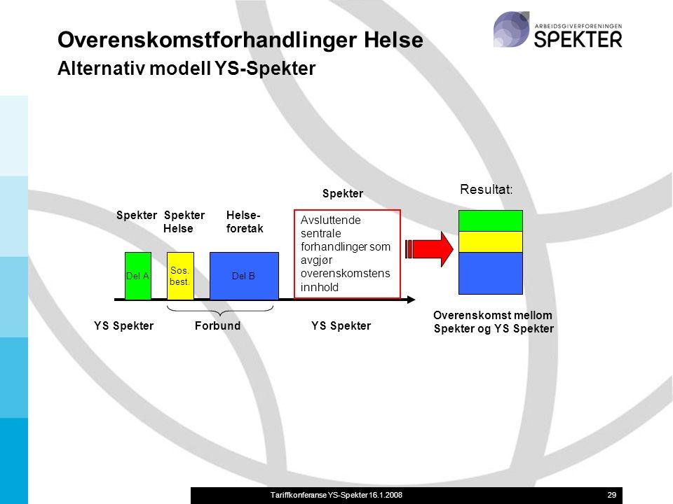 Tariffkonferanse YS-Spekter 16.1.200829 Overenskomstforhandlinger Helse Alternativ modell YS-Spekter Del A Sos.