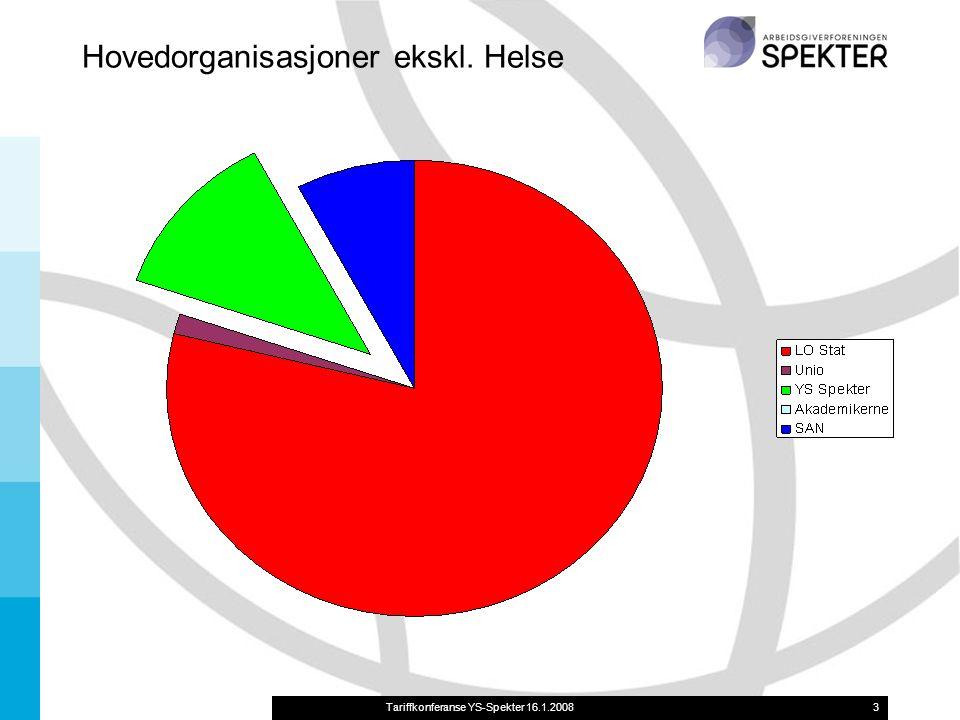 Tariffkonferanse YS-Spekter 16.1.20083 Hovedorganisasjoner ekskl. Helse