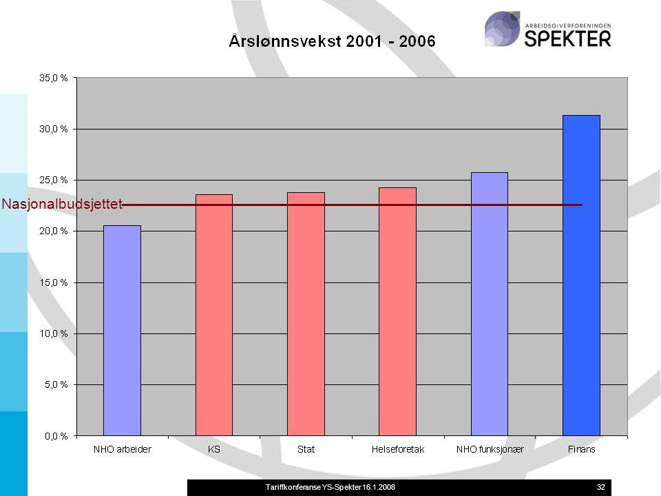 Tariffkonferanse YS-Spekter 16.1.200832 Nasjonalbudsjettet