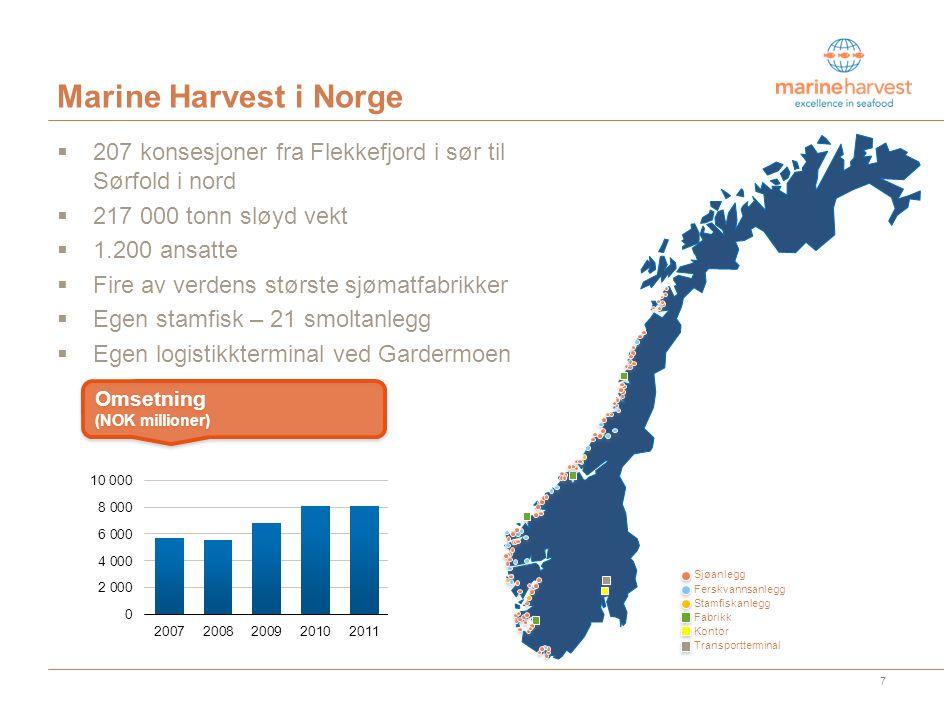 Marine Harvest i Norge  207 konsesjoner fra Flekkefjord i sør til Sørfold i nord  217 000 tonn sløyd vekt  1.200 ansatte  Fire av verdens største sjømatfabrikker  Egen stamfisk – 21 smoltanlegg  Egen logistikkterminal ved Gardermoen Omsetning (NOK millioner) 7 Sjøanlegg Ferskvannsanlegg Stamfiskanlegg Fabrikk Kontor Transportterminal