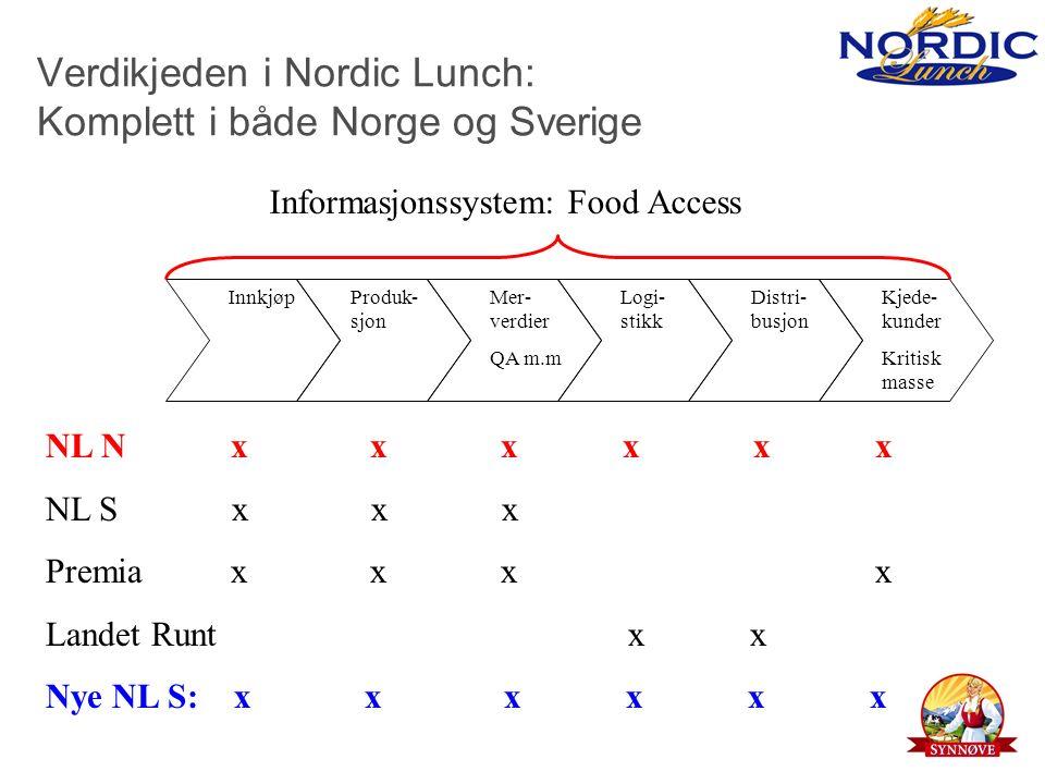 Verdikjeden i Nordic Lunch: Komplett i både Norge og Sverige InnkjøpProduk- sjon Mer- verdier QA m.m Kjede- kunder Kritisk masse Distri- busjon Logi- stikk Informasjonssystem: Food Access NL N x x x x x x NL S x x x Premia x x x x Landet Runt x x Nye NL S: x x x x x x