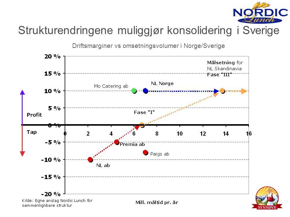 Strukturendringene muliggjør konsolidering i Sverige Driftsmarginer vs omsetningsvolumer i Norge/Sverige