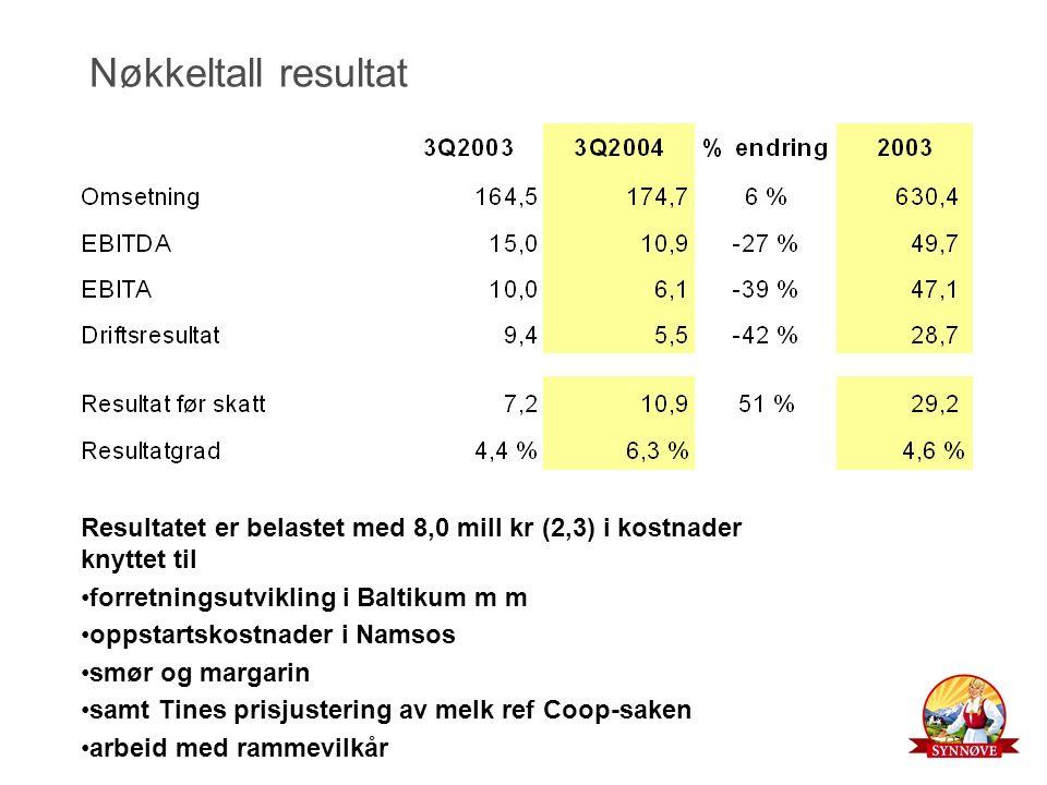 Nøkkeltall resultat Resultatet er belastet med 8,0 mill kr (2,3) i kostnader knyttet til forretningsutvikling i Baltikum m m oppstartskostnader i Namsos smør og margarin samt Tines prisjustering av melk ref Coop-saken arbeid med rammevilkår