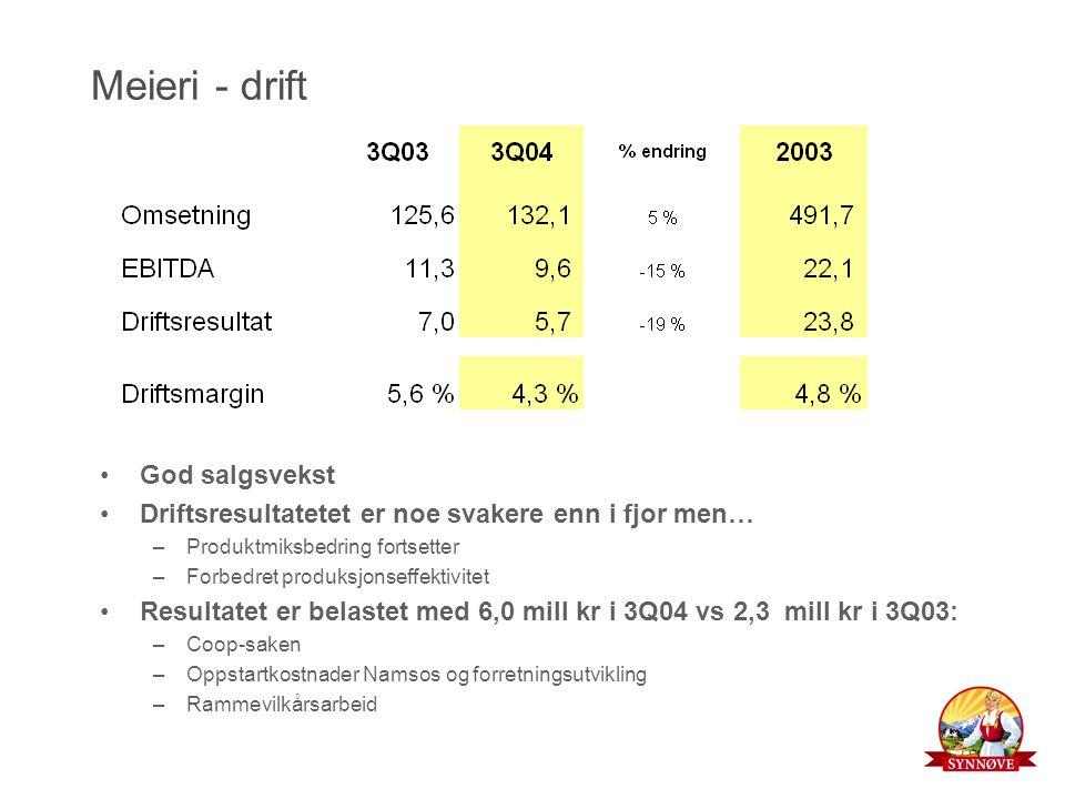 Meieri - drift God salgsvekst Driftsresultatetet er noe svakere enn i fjor men… –Produktmiksbedring fortsetter –Forbedret produksjonseffektivitet Resultatet er belastet med 6,0 mill kr i 3Q04 vs 2,3 mill kr i 3Q03: –Coop-saken –Oppstartkostnader Namsos og forretningsutvikling –Rammevilkårsarbeid