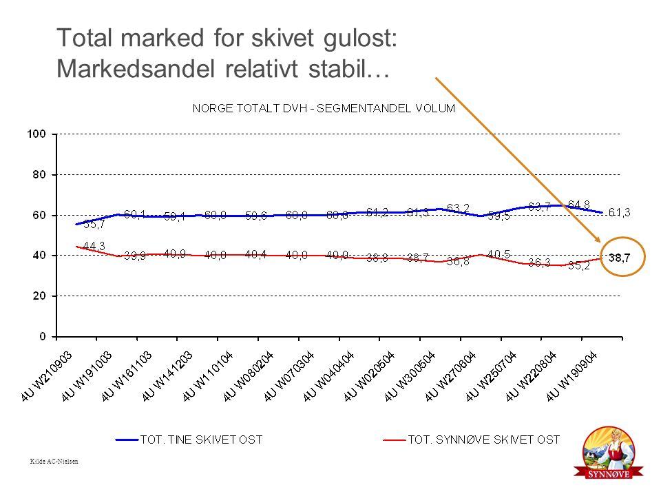 Total marked for skivet gulost: Markedsandel relativt stabil… Kilde AC-Nielsen