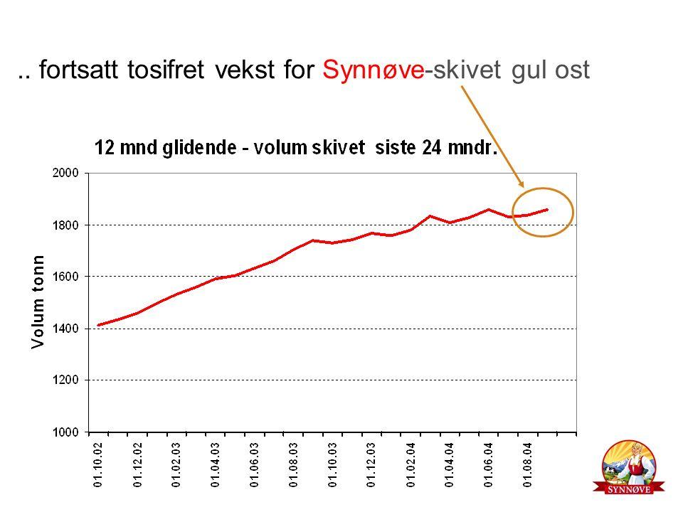 .. fortsatt tosifret vekst for Synnøve-skivet gul ost