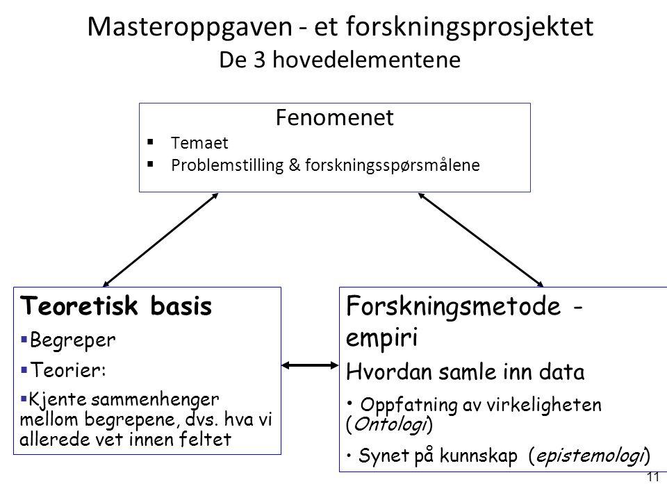 Masteroppgaven - et forskningsprosjektet De 3 hovedelementene Fenomenet  Temaet  Problemstilling & forskningsspørsmålene Teoretisk basis  Begreper  Teorier:  Kjente sammenhenger mellom begrepene, dvs.
