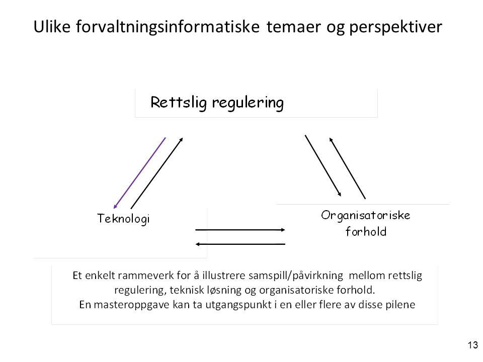 Ulike forvaltningsinformatiske temaer og perspektiver 13