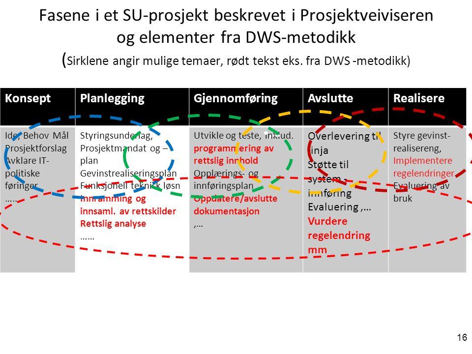Fasene i et SU-prosjekt beskrevet i Prosjektveiviseren og elementer fra DWS-metodikk ( Sirklene angir mulige temaer, rødt tekst eks.