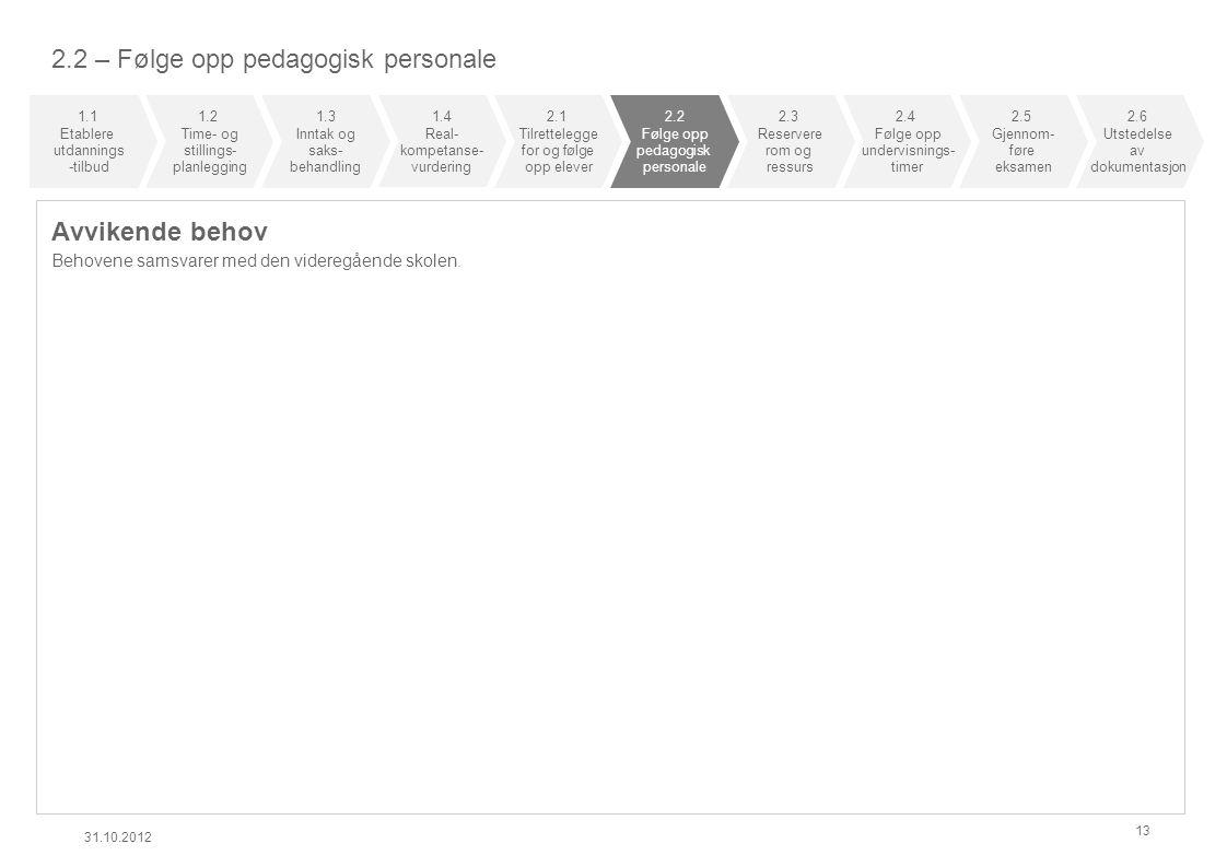 2.2 – Følge opp pedagogisk personale Avvikende behov Behovene samsvarer med den videregående skolen. 31.10.2012 13 1.1 Etablere utdannings -tilbud 1.2