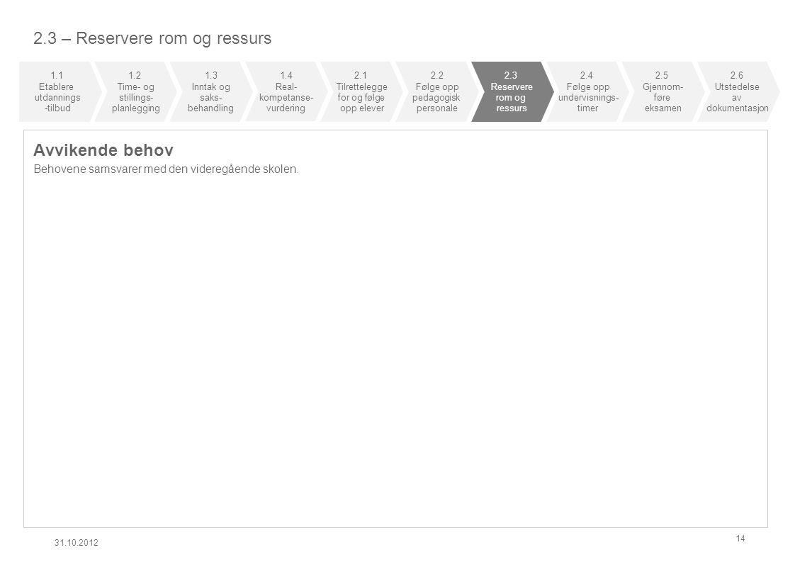 2.3 – Reservere rom og ressurs Avvikende behov Behovene samsvarer med den videregående skolen. 31.10.2012 14 1.1 Etablere utdannings -tilbud 1.2 Time-