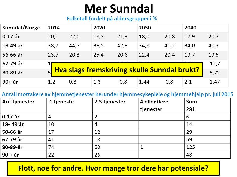Mer Sunndal Sunndal/Norge2014202020302040 0-17 år20,1 22,018,8 21,318,0 20,817,9 20,3 18-49 år38,7 44,736,5 42,934,8 41,234,0 40,3 56-66 år23,7 20,325
