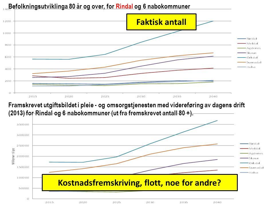 Befolkningsutviklinga 80 år og over, for Rindal og 6 nabokommuner Framskrevet utgiftsbildet i pleie - og omsorgstjenesten med videreføring av dagens drift (2013) for Rindal og 6 nabokommuner (ut fra fremskrevet antall 80 +).