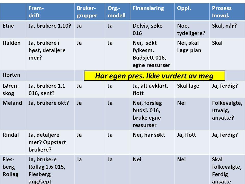 Frem- drift Bruker- grupper Org.- modell FinansieringOppl.Prosess Innvol. EtneJa, brukere 1.10?Ja Delvis, søke 016 Noe, tydeligere? Skal, når? HaldenJ