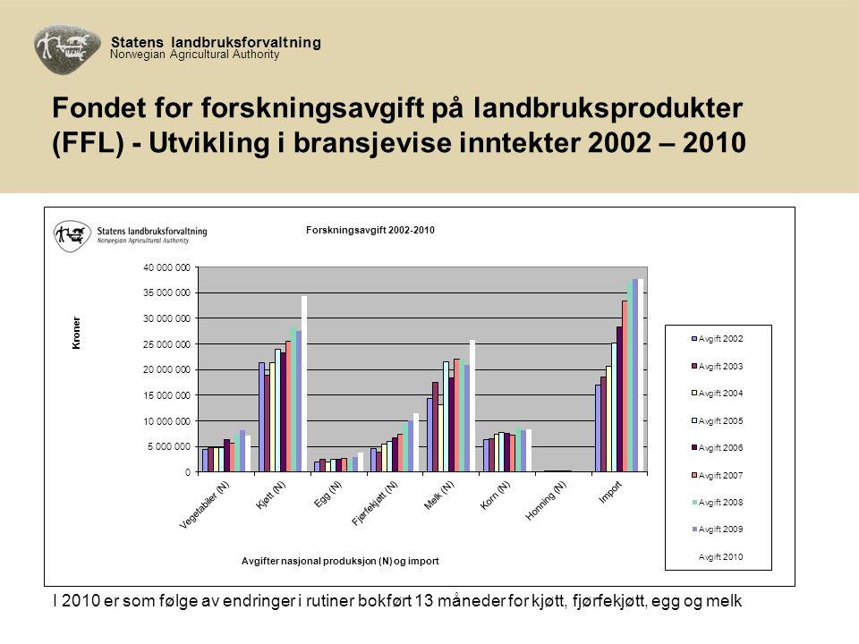 Statens landbruksforvaltning Norwegian Agricultural Authority Fondet for forskningsavgift på landbruksprodukter (FFL) - Utvikling i bransjevise inntekter 2002 – 2010 I 2010 er som følge av endringer i rutiner bokført 13 måneder for kjøtt, fjørfekjøtt, egg og melk