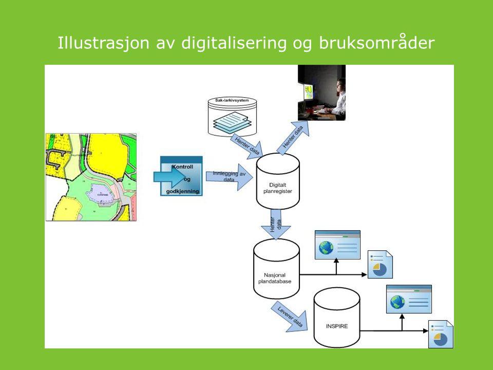 Illustrasjon av digitalisering og bruksområder
