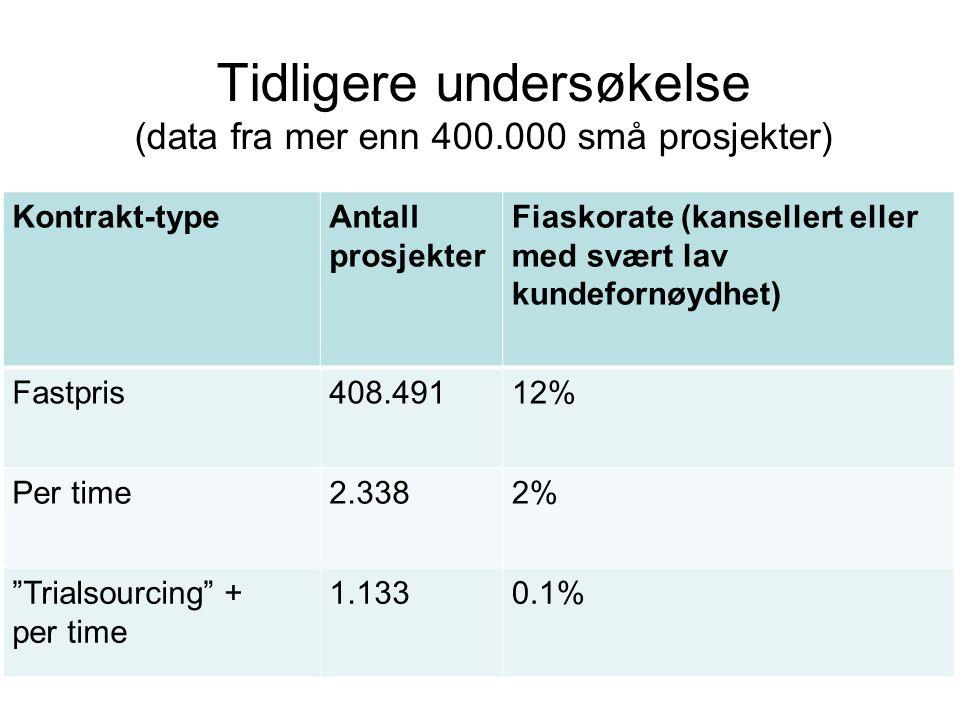 Tidligere undersøkelse (data fra mer enn 400.000 små prosjekter) Kontrakt-typeAntall prosjekter Fiaskorate (kansellert eller med svært lav kundefornøydhet) Fastpris408.49112% Per time2.3382% Trialsourcing + per time 1.1330.1%