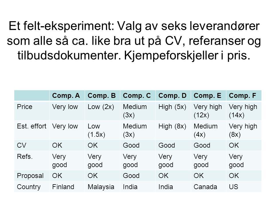 Et felt-eksperiment: Valg av seks leverandører som alle så ca.
