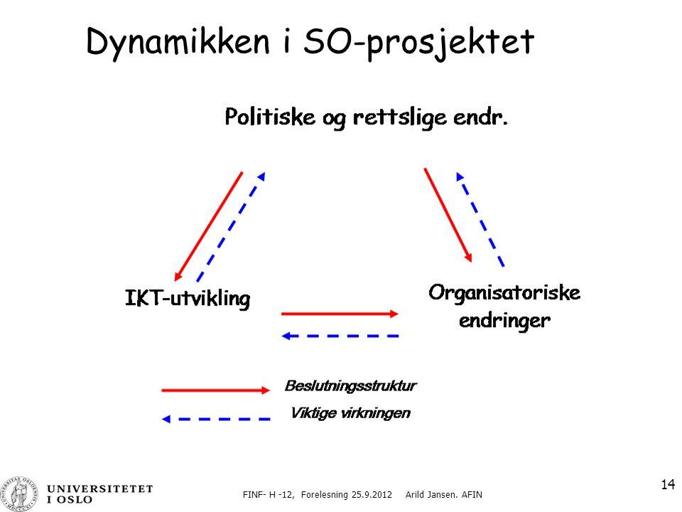FINF- H -12, Forelesning 25.9.2012 Arild Jansen. AFIN 14 Dynamikken i SO-prosjektet