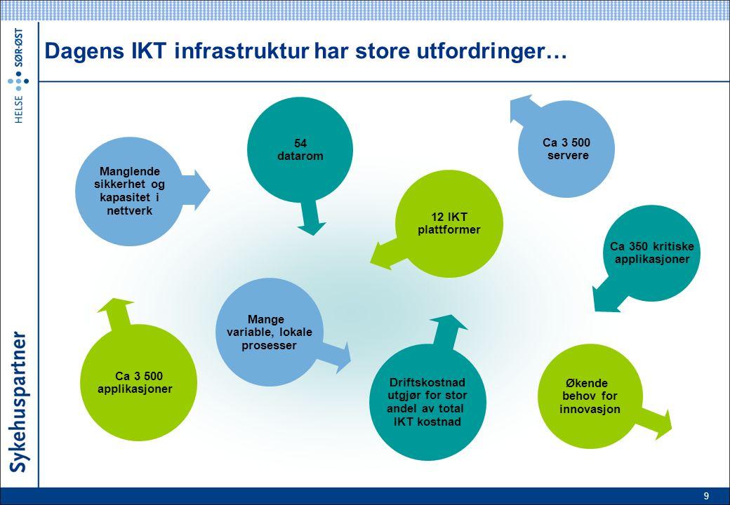 9 Dagens IKT infrastruktur har store utfordringer… 54 datarom Ca 350 kritiske applikasjoner Driftskostnad utgjør for stor andel av total IKT kostnad Ca 3 500 applikasjoner 12 IKT plattformer Økende behov for innovasjon Ca 3 500 servere Mange variable, lokale prosesser Manglende sikkerhet og kapasitet i nettverk