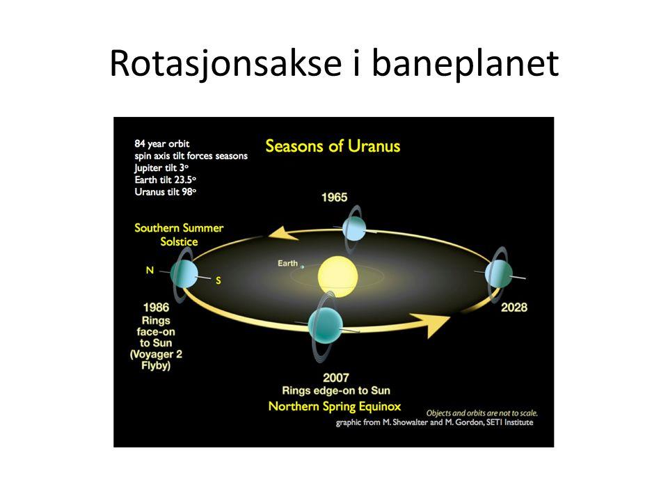 Rotasjonsakse i baneplanet