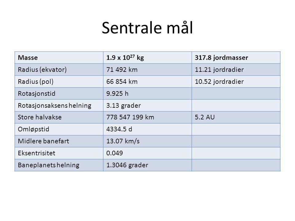 Sentrale mål Masse1.9 x 10 27 kg317.8 jordmasser Radius (ekvator)71 492 km11.21 jordradier Radius (pol)66 854 km10.52 jordradier Rotasjonstid9.925 h R