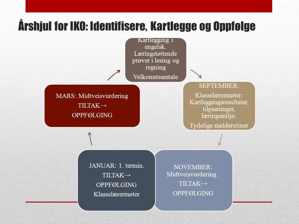 Årshjul for IKO: Identifisere, Kartlegge og Oppfølge AUGUST: Kartlegging i engelsk. Læringstøttende prøver i lesing og regning Velkomstsamtale SEPTEMB