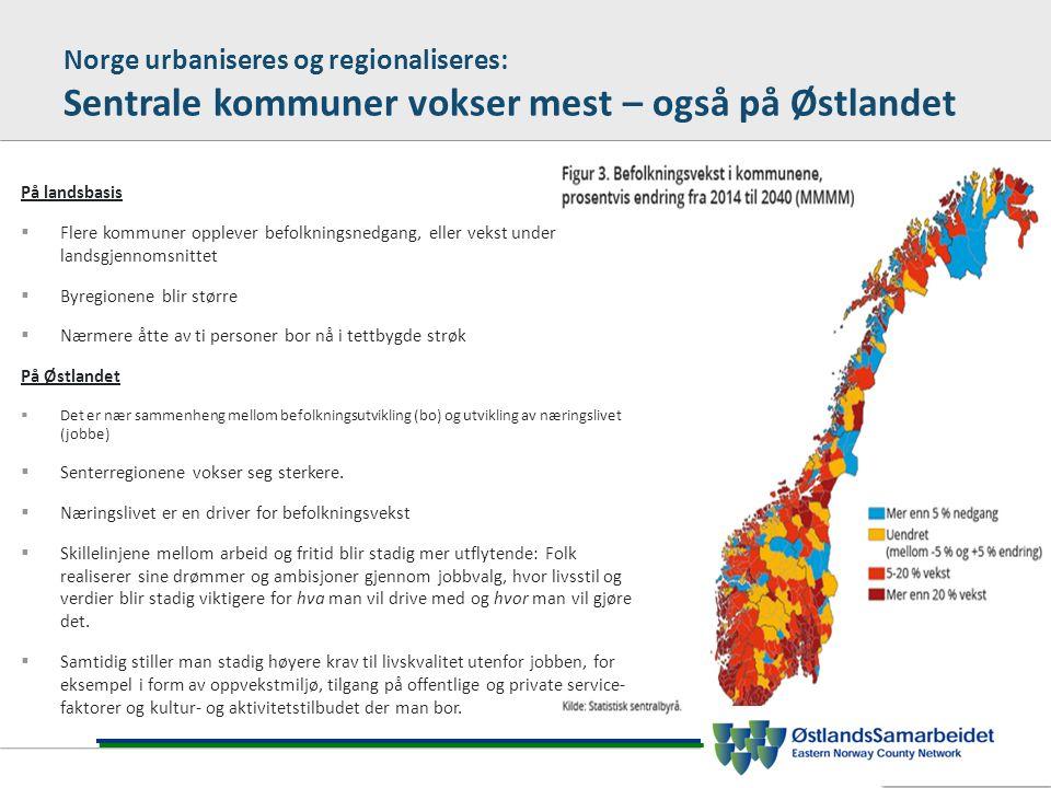 Norge urbaniseres og regionaliseres: Sentrale kommuner vokser mest – også på Østlandet På landsbasis  Flere kommuner opplever befolkningsnedgang, eller vekst under landsgjennomsnittet  Byregionene blir større  Nærmere åtte av ti personer bor nå i tettbygde strøk På Østlandet  Det er nær sammenheng mellom befolkningsutvikling (bo) og utvikling av næringslivet (jobbe)  Senterregionene vokser seg sterkere.