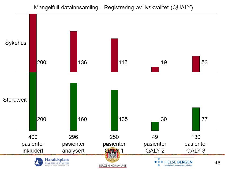 46 400 pasienter inkludert 296 pasienter analysert 200 49 pasienter QALY 2 Sykehus Storetveit 160 136 30 19 130 pasienter QALY 3 77 53 Mangelfull data